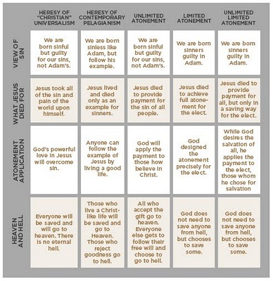 Atonement Chart