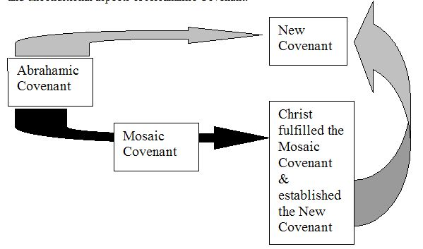 Covenant View
